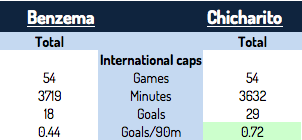 Benzema Chicharito Hernandez international caps