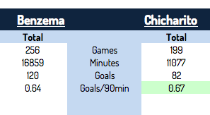 Benzema chicharito totals