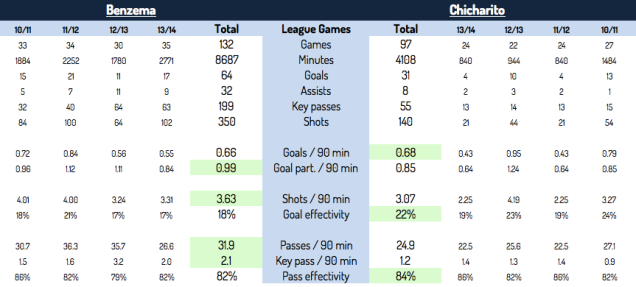 Bezema Chicarito league stats