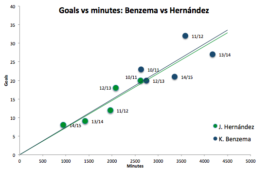 Chicharito vs Benzema goals vs minutes