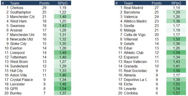 Leagues england span RPpG