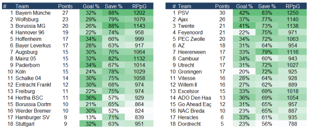PDO bundesliga germany and eredivisie Nederland
