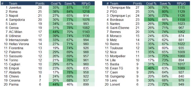 PDO Seria A Italy and Ligue 1 France