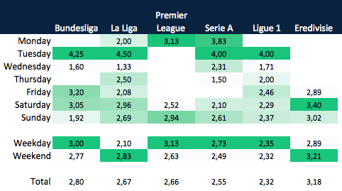 Goals per weekday for the 6 leagues
