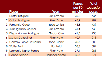 Table 2: Passes per 90 mins