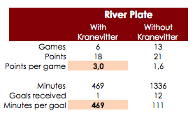 Kranevitter at River