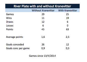 All games of River Plate since 13/4/2014: without vs with Kranevitter
