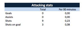 Kranevitter's attacking stats