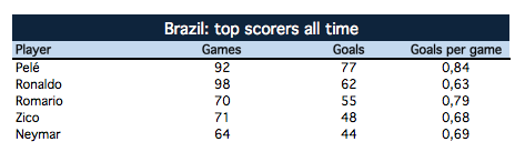 All-time top scorers Brazil