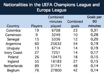Goals per 90 minutes per nationality