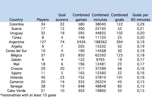 Goals per nationaliy