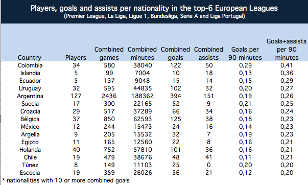 Goals and assists per nationality