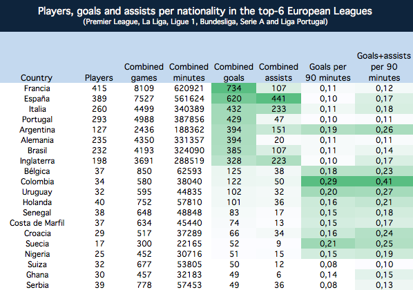 Top-20 nationalities with most goals in the Top-6 European leagues