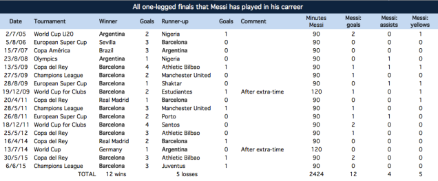 All one-off finals Messi has played