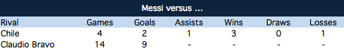 Messi vs Chile & Claudio Bravo