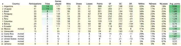 All-time ranking Copa America