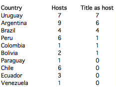 Hosts that won the Copa America