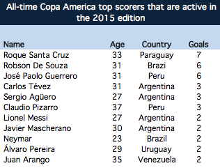 All-time Copa America top scorers (only the ones that are active in the 2015 edition)