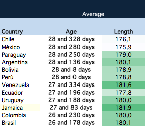 Average age and length of teams in Copa America 2015