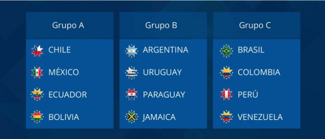Copa America 2015: all groups