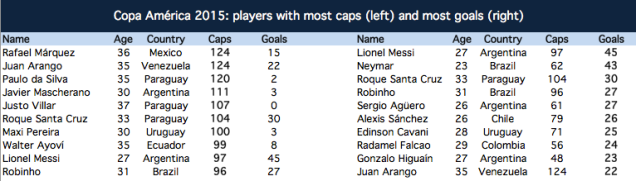 Players with most caps and goals at the Copa America 2015