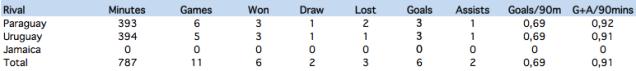 Messi's statistics against his rivals at the Copa America