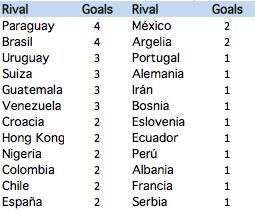 Messi: goals per opponent