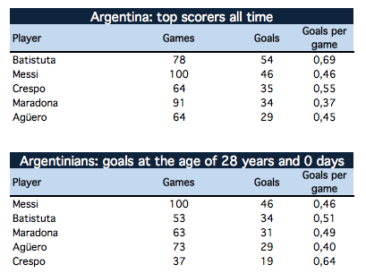 Messi vs Argentina's top scorers