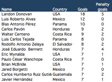 All-time Gold Cup top scorers