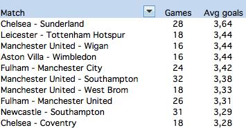 Average goals Premier League games