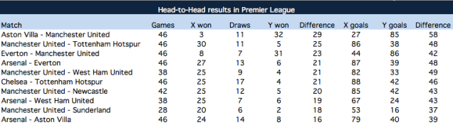 Head-to-Head Premier League