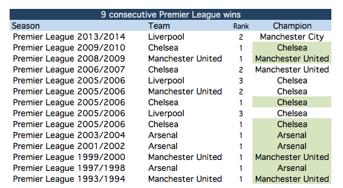 Teams with 9 consecutive victories in the Premier League