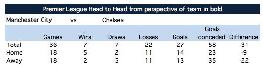 H2H: Man City - Chelsea