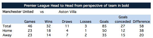 H2H: Man United - Aston Villa