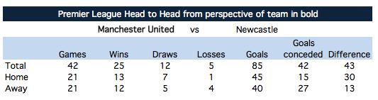 H2H: Man United vs Newcastle