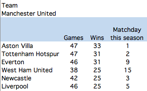 Most defeated opponents of Man Utd
