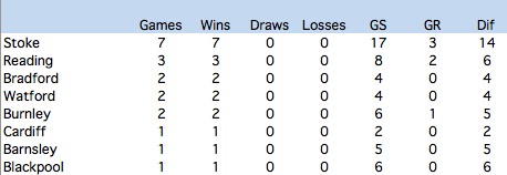 Opponent's against whom Arsenal holds a 100% home record