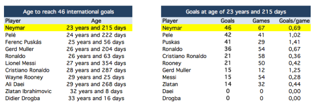 Neymar has scored 46 goals at the age of 23 years and 215 days. How does he compare to the others?
