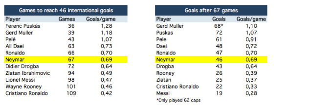 Neymar has scored 46 goals in 67 caps for Brazil. How does he compare to the others?