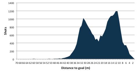 Shot distance