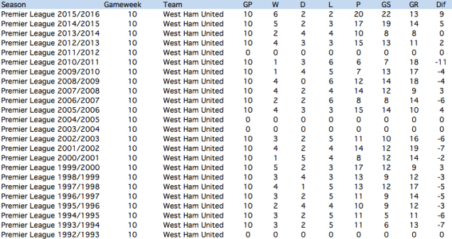 West Ham in the Premier League after 10 games