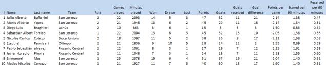 Goals received per 90 minutes (best 10 defenders/goalkeepers)