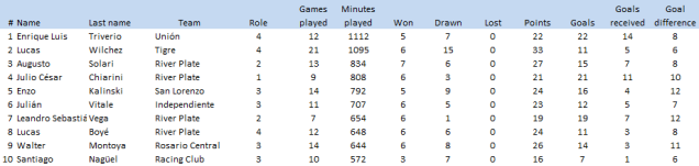 Same logic as before: players that have not lost a single game, ordered by minutes played