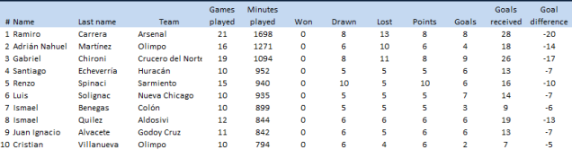 Same logic as before: players that have not win a single game, ordered by minutes played