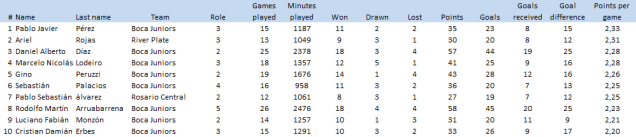 Same logic as before: the top-10 players for points won per game (minimum 10 games)