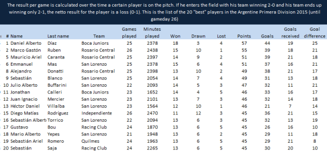 """The result per game is calculated over the time a certain player is on the pitch. If he enters the field with his team winning 2-0 and his team ends up winning only 2-1, the netto result for the player is a loss (0-1). This is the list of the 20 """"best"""" players in the Argentine Primera Division 2015 (until gameday 26)"""