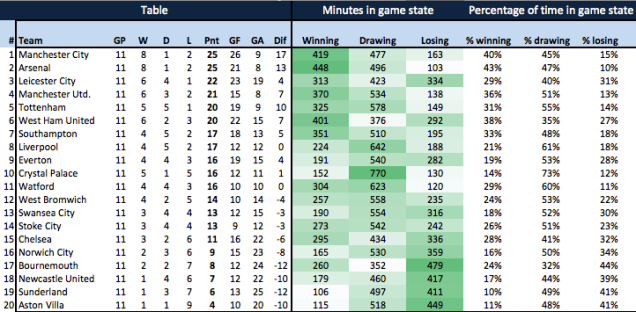Premier League table: time spent in certain game state (additional time of games is included)