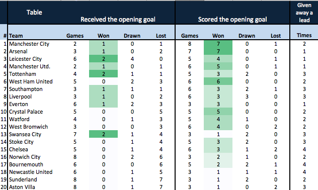 Premier League table: opening goal and result