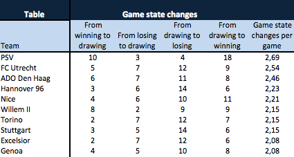 Game State changes per game