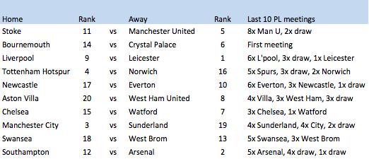 Premier League 2015/16 Boxing Day program